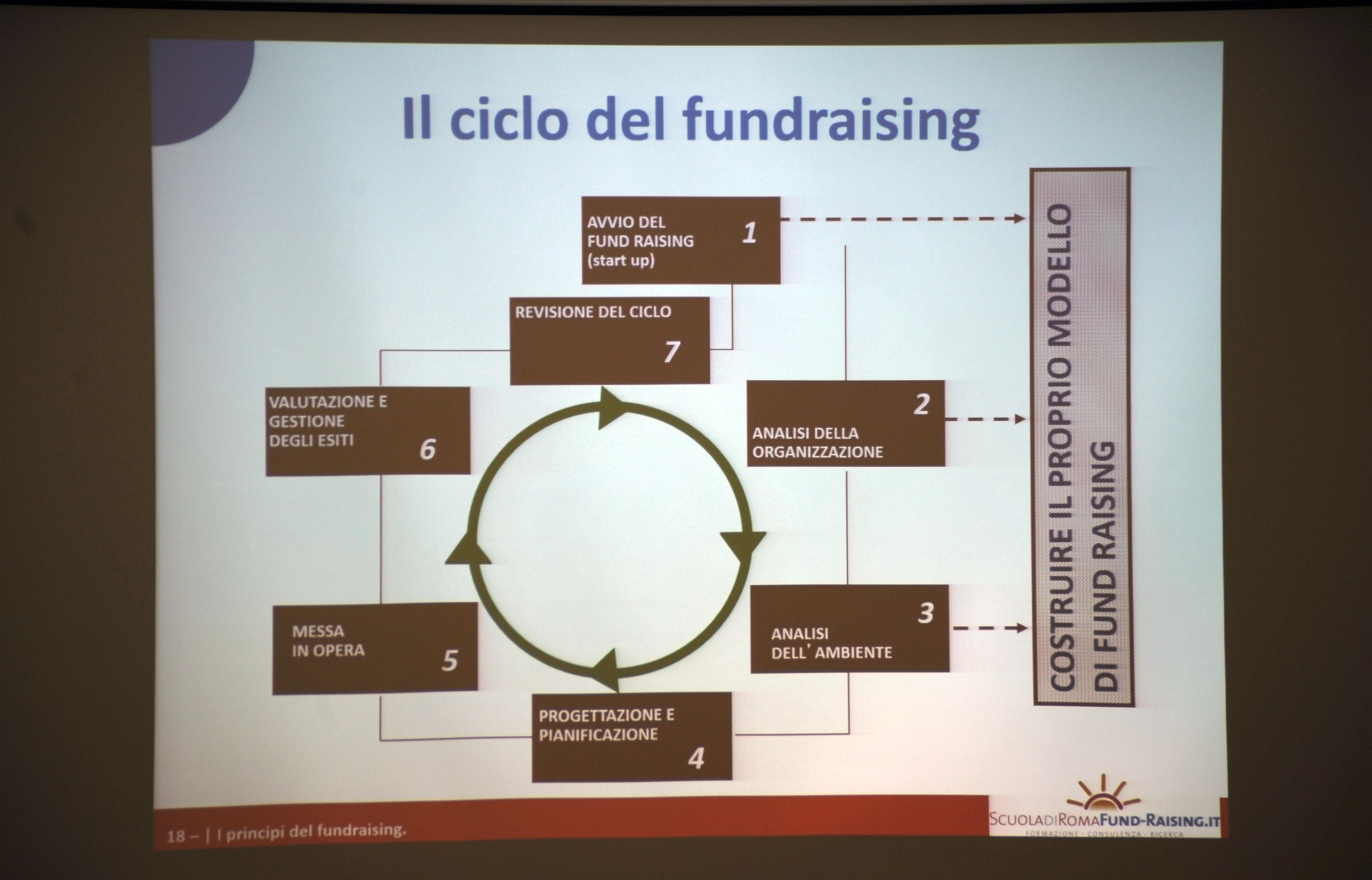 Fundraising e Microcredito: primo evento formativo